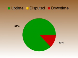 Site uptime graph